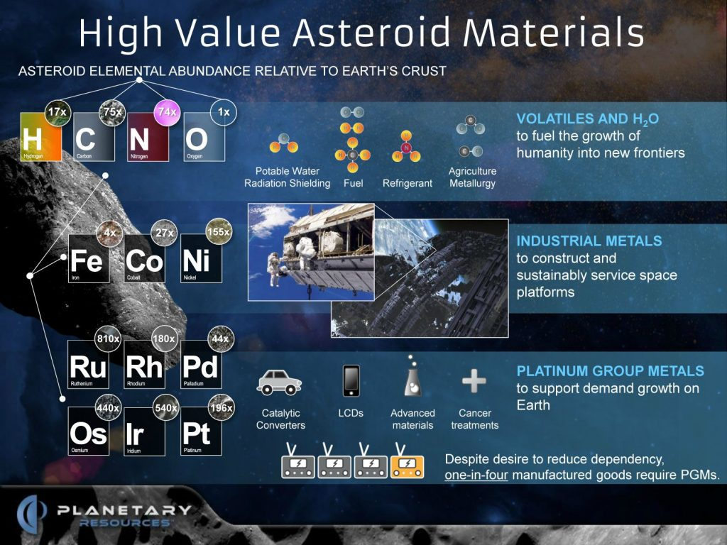 High Value of Asteroid Materials