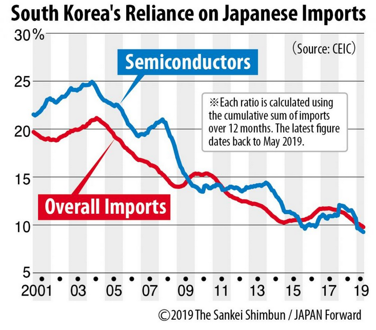 Korea's Reliance on Japanese Import due to trade war