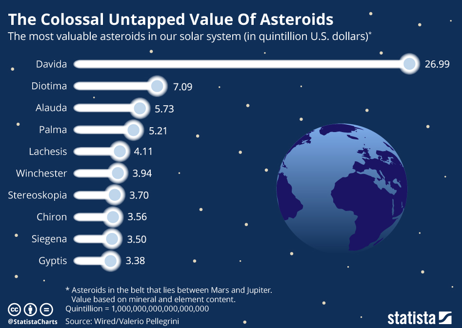 Untapped Value of Asteroid
