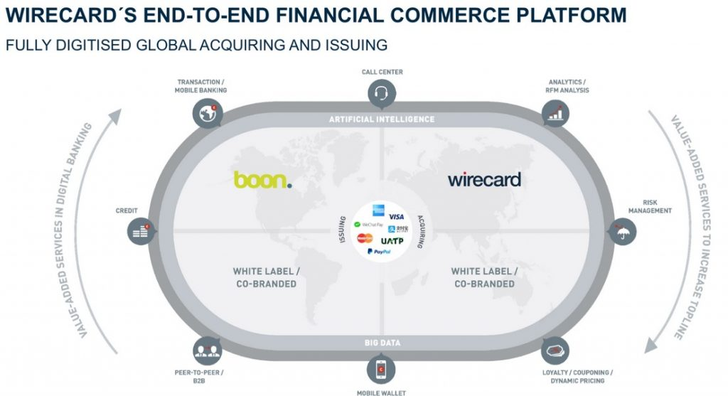 Wirecard Business Model